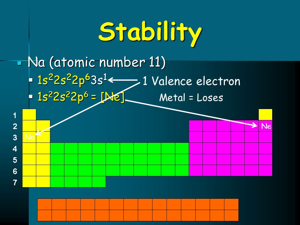Stability Na (atomic number 11) 1s22s22p63s1 1s22s22p6 = [Ne]